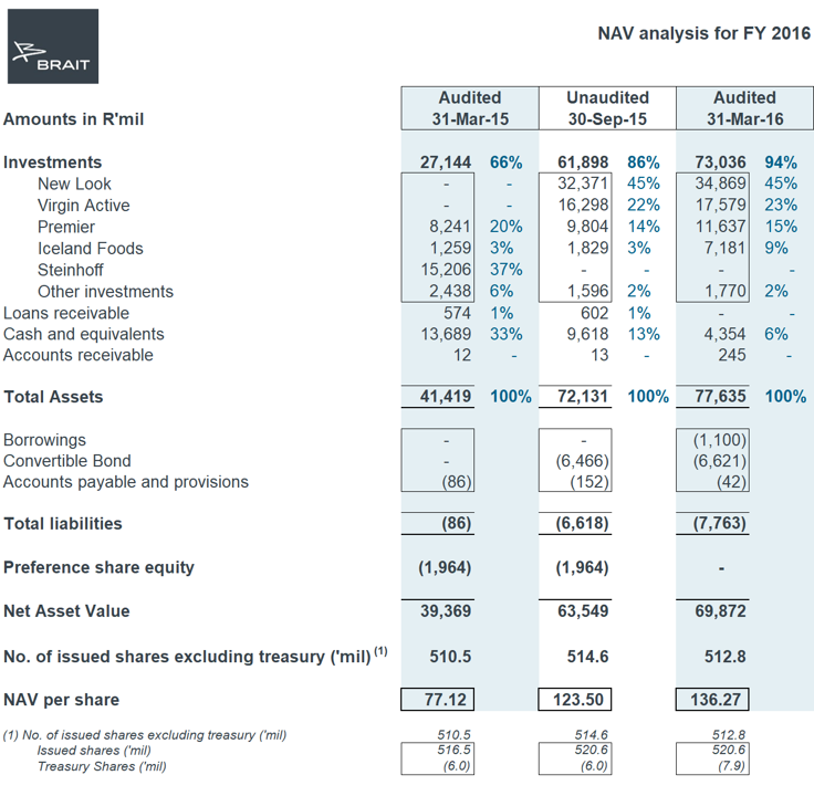 NAV Analysis for FY16